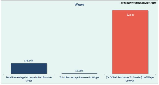 Fed-QE-Wages-053116