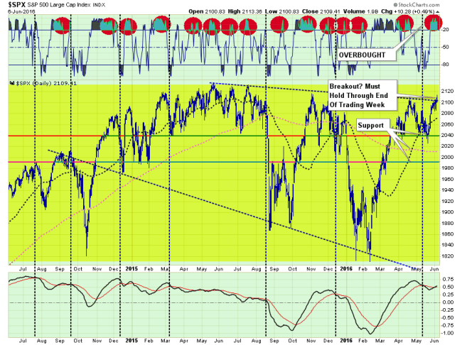 SP500-FedTalkOverly-060716-2