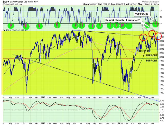 SP500-MarketUpdate-062816-3