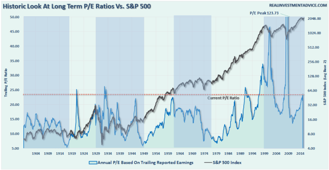 SP500-Valuations-Long-Term-061416