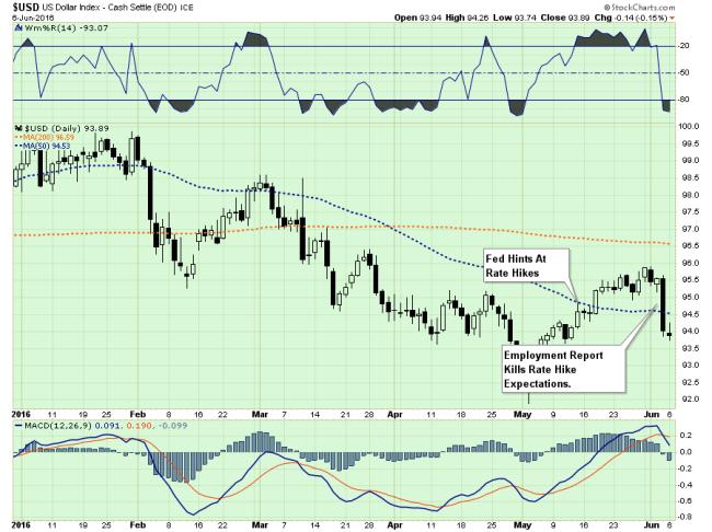 USD-RateExpectations-060716