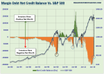 SP500-Margin-Debt-071916