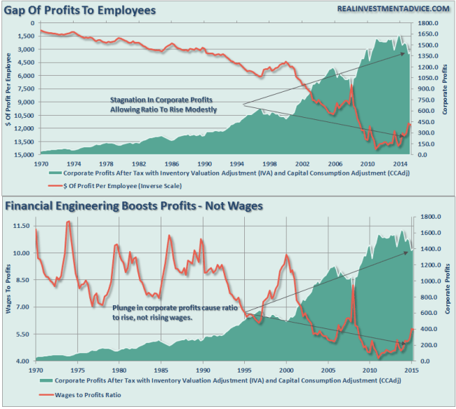 Wages-Profits-Ratios-072816