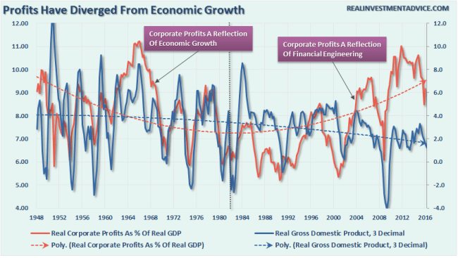 Corporate-Profits-Economic-Growth-080116