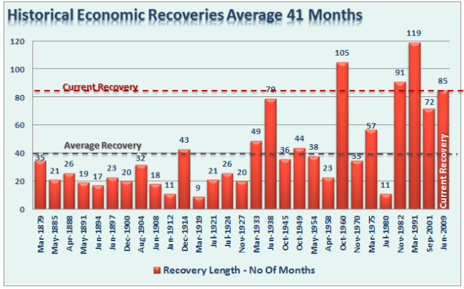 Economic-Recoveries-082516