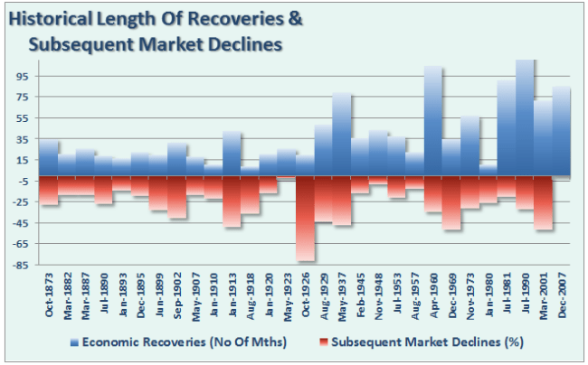 Economy-Recessions-MarketDeclines-080816