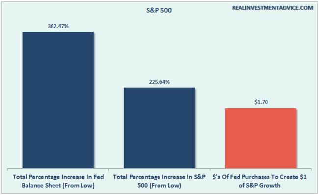Fed-BalanceSheet-SP500-080116