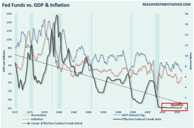 FedFunds-GDP-Inflation-081816