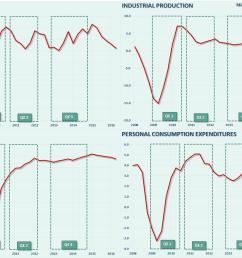 gdp 4 panel chart qe 081816 [ 1298 x 954 Pixel ]