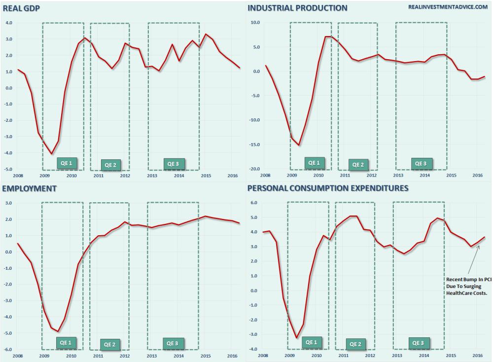 medium resolution of gdp 4 panel chart qe 081816