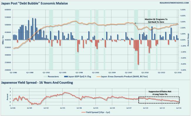 Japan-YieldSpread-GDP-081516