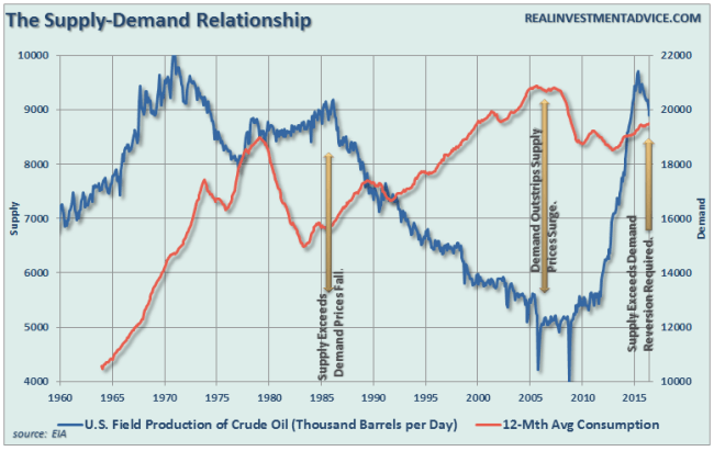 OIl-Supply-Demand-080916-2
