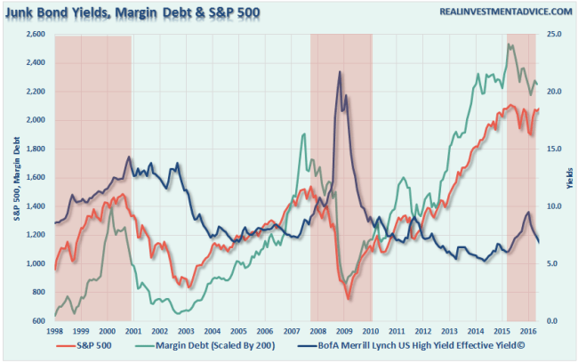 SP500-JunkBondYield-Margin-080116
