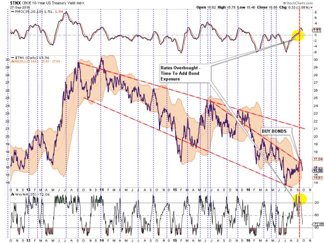 bonds-rates-092716