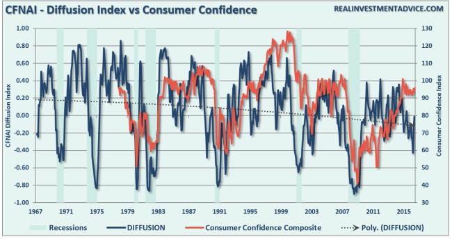 consumer-confidence-cfnai-092716