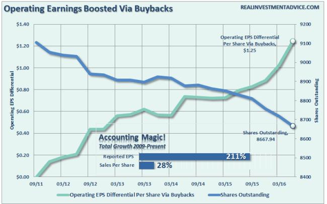 Earnings-Buybacks-SharesOutstanding-090116