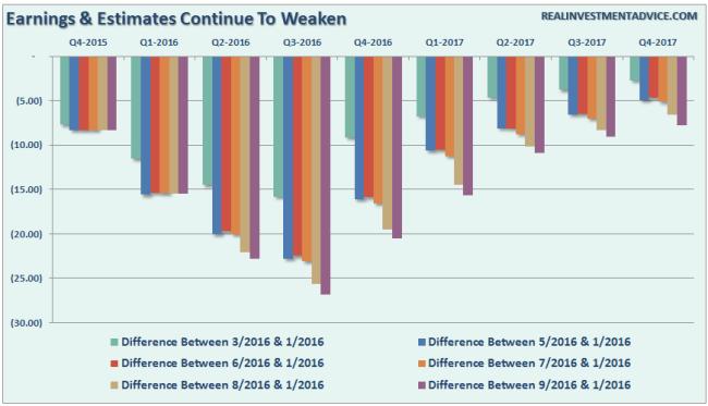 Earnings-Estimates-Trends-090116