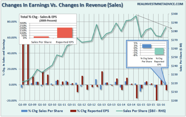 Earnings-Operating-Reported-090116