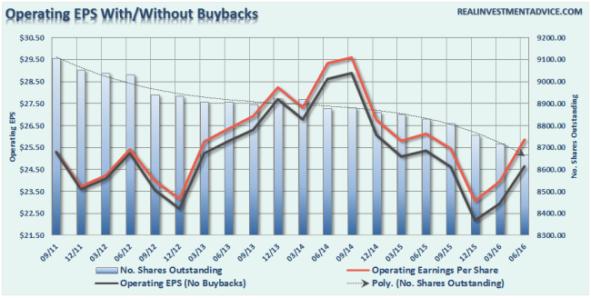 Earnings-vs-Buybacks-090116
