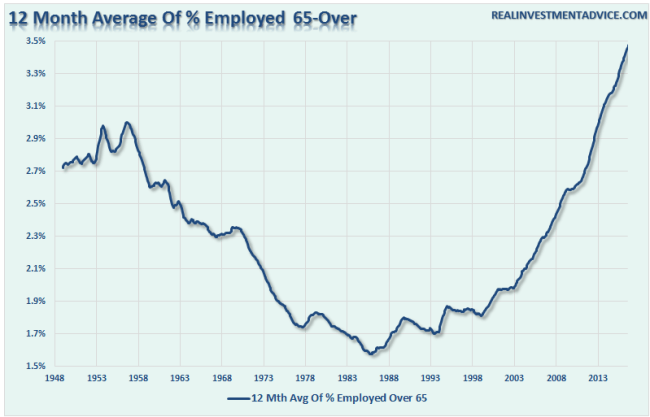 employment-12mo-avg-65-over-092516