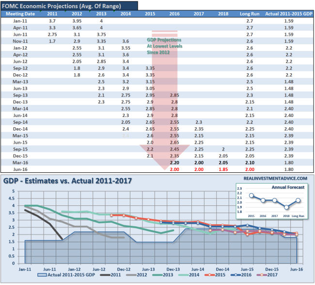 fomc-economic-forecasts-090116