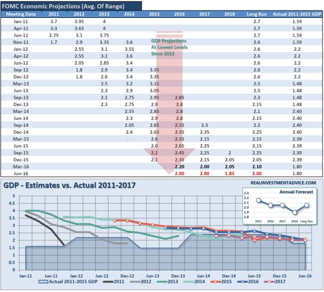 fomc-economic-forecasts-090116