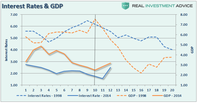 gdp-interestrates-98