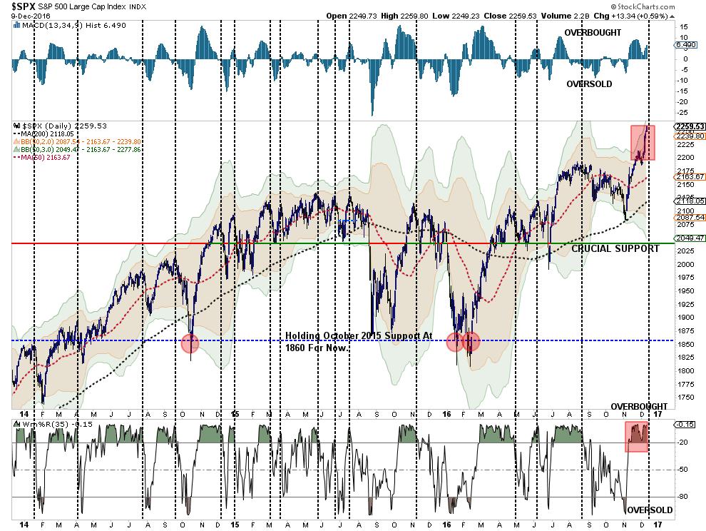 sp500-chart1-120816-4