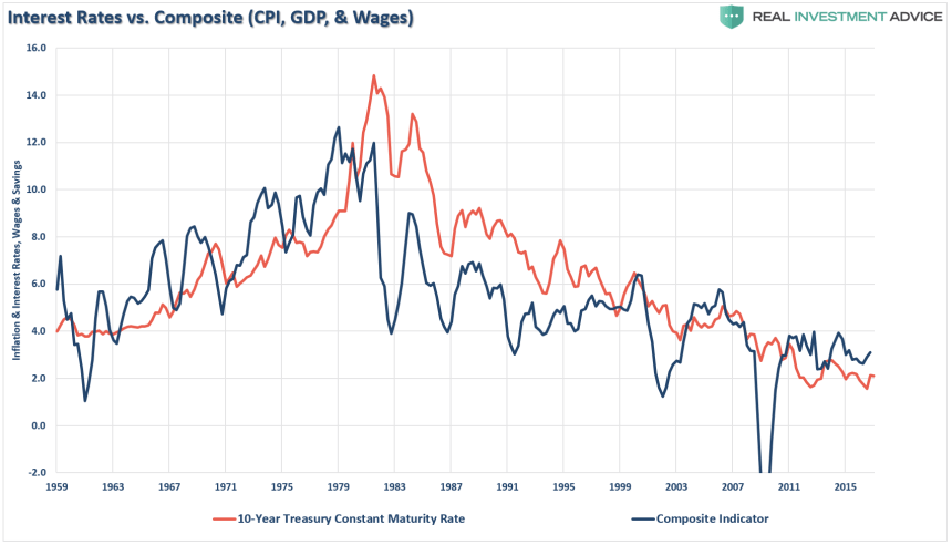 interest rates, The Fed Is Trapped In QE As Interest Rates Can't Rise Ever Again.