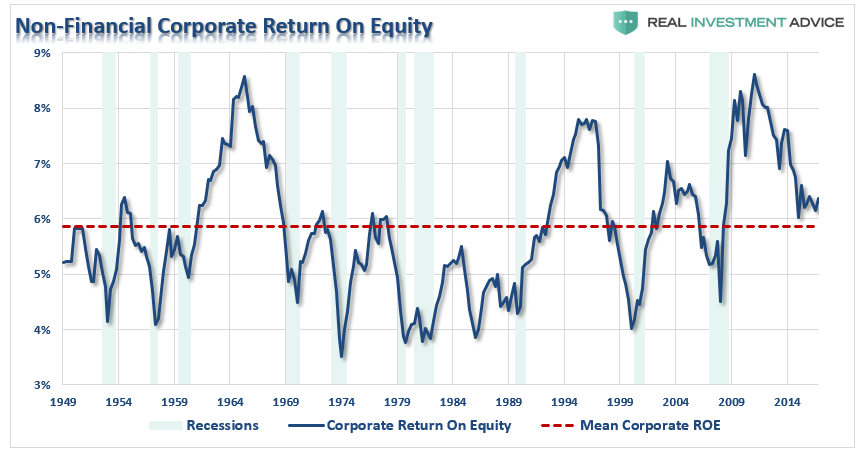 Corporate Return on Equity