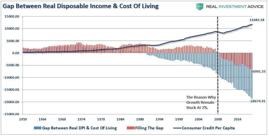 https://i0.wp.com/realinvestmentadvice.com/wp-content/uploads/2018/02/Gap-Income-Spending-Saving-022718.png