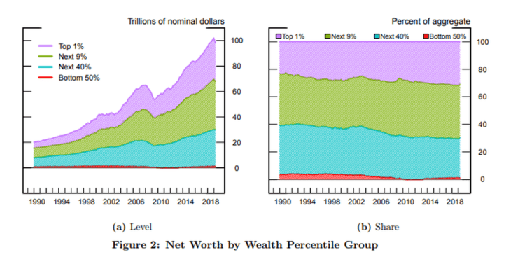 , The Stock Market Has Become A Private Club For The Elite