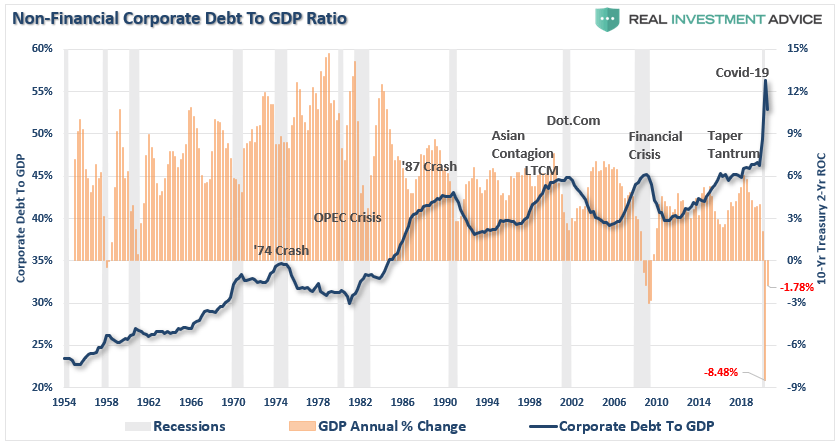 https://i0.wp.com/realinvestmentadvice.com/wp-content/uploads/2020/11/Corporate-Debt-GDP-111520.png?ssl=1