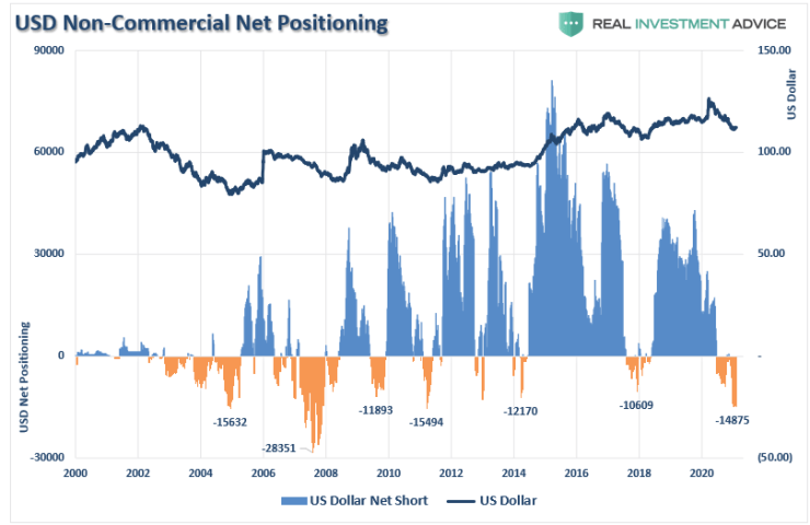 COT Dollar Rates Warning, Technically Speaking: COT – Dollar & Rates Issue A Warning