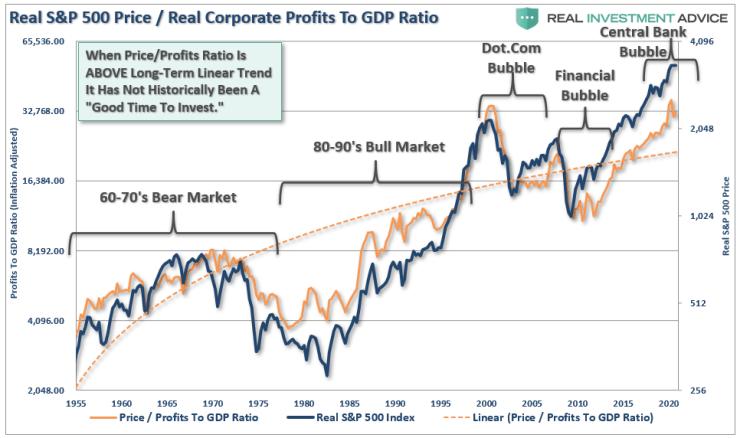 Earnings Optimism Explodes, #Fundamentally Speaking: Earnings Optimism Explodes