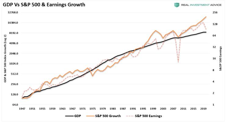 Problem Pulling Forward Sales, The Problem Of Pulling Forward Sales & Revenue