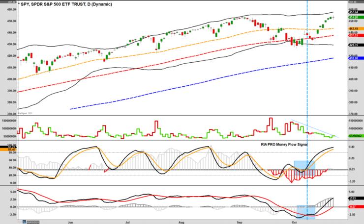 Stocks Earnings Risk 10-22-21, Stocks Surge As Earnings Roll-In, But Is Risk Gone? 10-22-21
