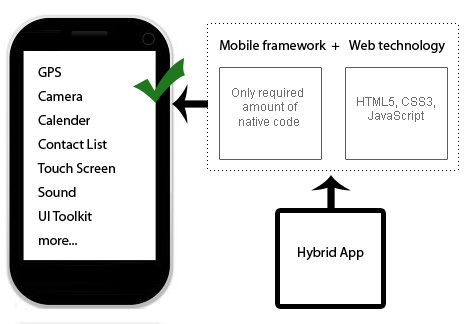 Difference between Native, Hybrid and Web Application
