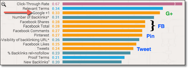 Social Ranking Factors