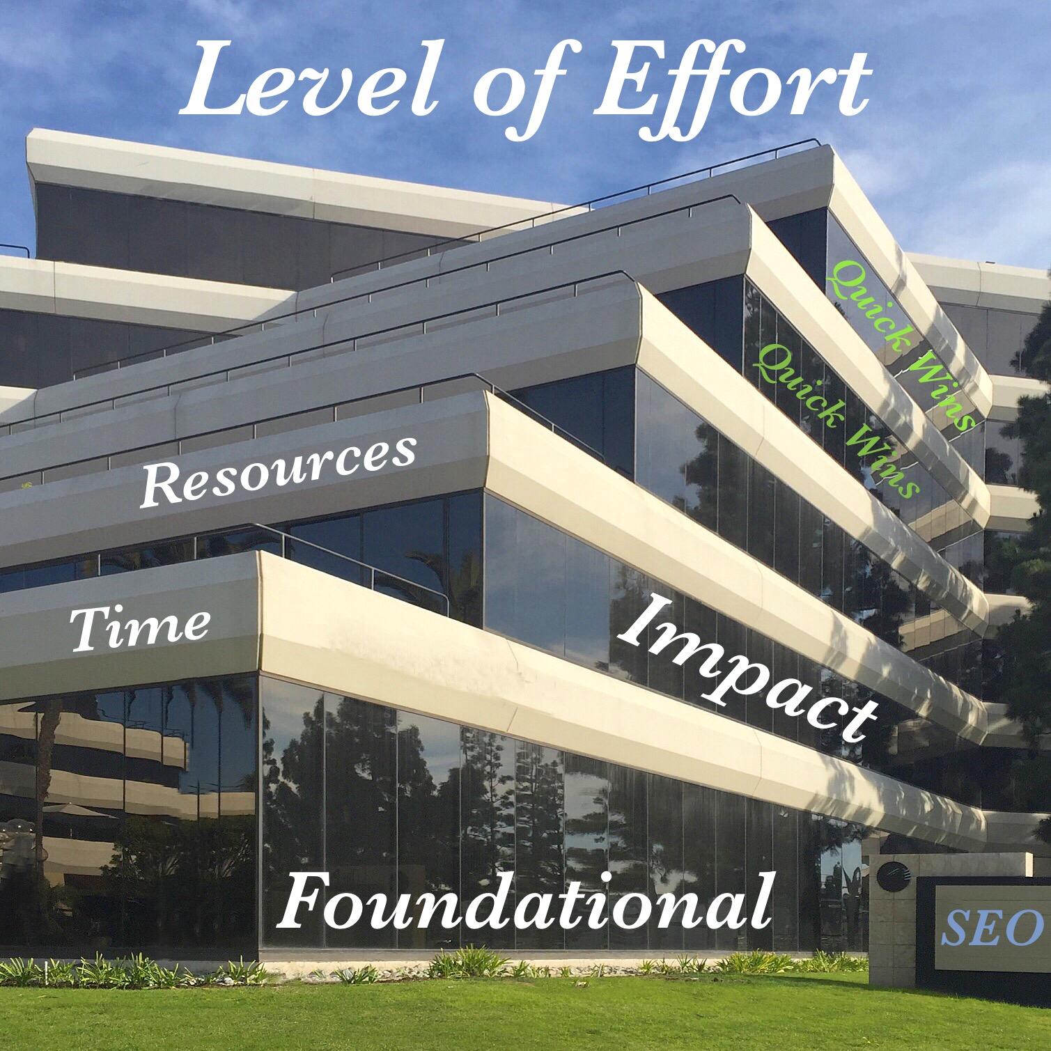 Level of Effort SEO