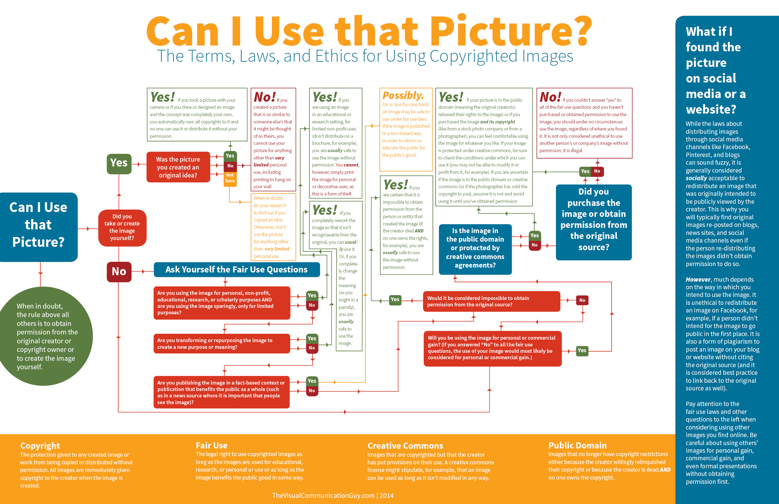 "Infographics ""Did I Plagiarize?"" And ""Can I Use That"
