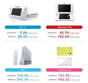 Nintendo_Sales (1)