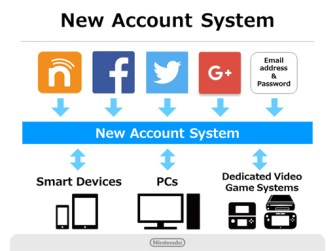 nintendo-account