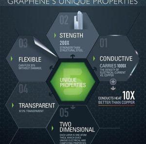 Qualities of graphene