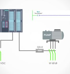 the pushbutton is connected to a plc input card and the logic program is written to sense the state of the pushbutton when the pushbutton is not pressed  [ 1920 x 1080 Pixel ]