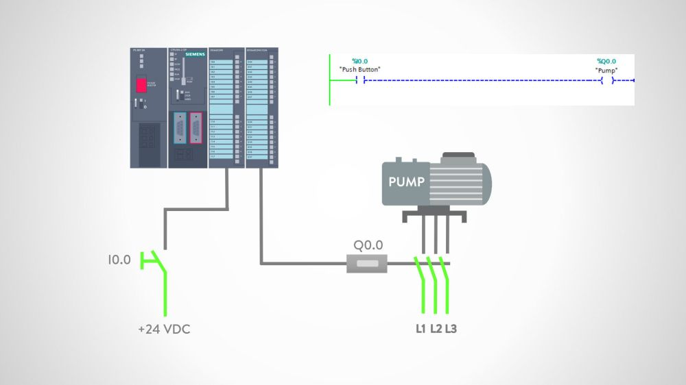 medium resolution of the pushbutton is connected to a plc input card and the logic program is written to sense the state of the pushbutton when the pushbutton is not pressed
