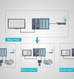 plc system and allowed operators to control and monitor each pump station from the main plant i m sure you can imagine how much time and labor a good  [ 1190 x 664 Pixel ]