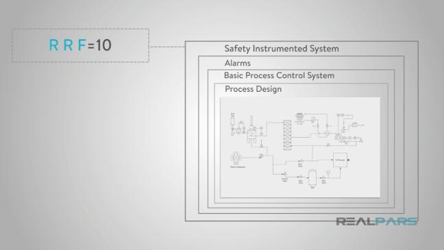شكل يوضّح مستويات الحماية بعد إضافة نظام توجيه الأمان /SIS/