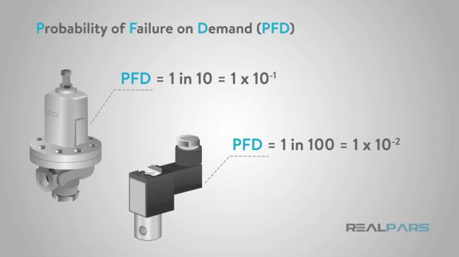 شكل يوضّح قيم الفشل لأجهزة مختلفة