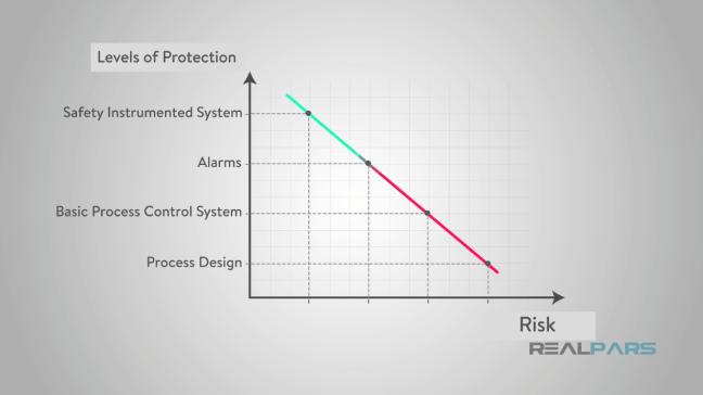 منحني يوضّح تناقص المخاطر مع زيادة مستويات الحماية